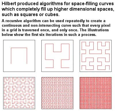Hilbert's algorithm for space-filling curves